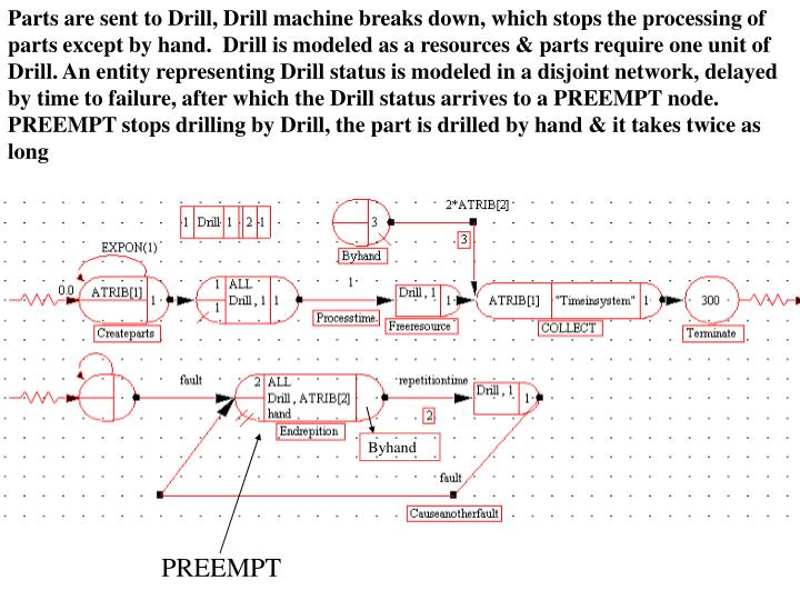 Parts are sent to Drill, Drill machine breaks down, which stops the processing of parts except by hand.  Drill is modeled as a resources & parts require one unit of Drill. An entity representing Drill status is modeled in a disjoint network, delayed by time to failure, after which the Drill status arrives to a PREEMPT node.  PREEMPT stops drilling by Drill, the part is drilled by hand & it takes twice as long