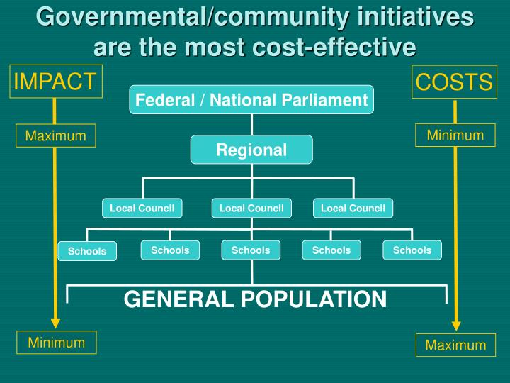 Governmental/community initiatives are the most cost-effective