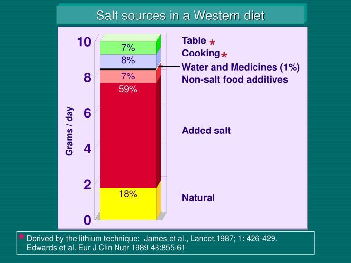 Salt sources in a Western diet