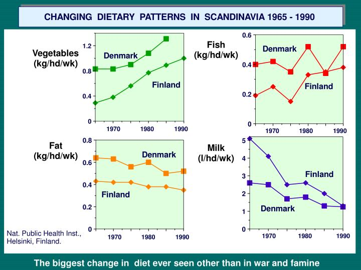 The biggest change in  diet ever seen other than in war and famine
