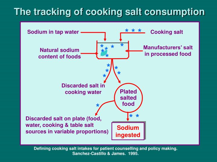 Sodium in tap water