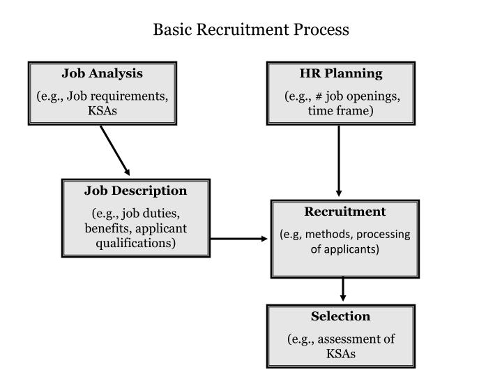 research methodology of recruitment and selection process To this purpose, the recruitment and selection process forms an integral part in the organizational process of leading and managing people and the recruitment and selection process is increasingly important in the strengthening of competitive advantage within that organization.