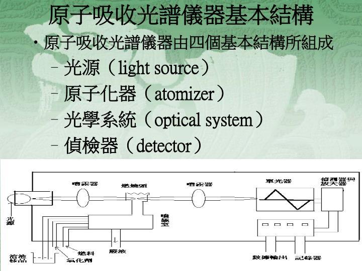 原子吸收光譜儀器基本結構