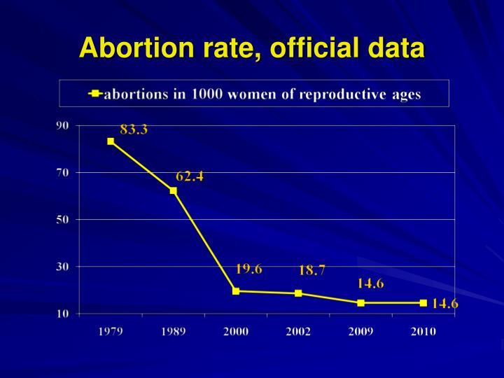 Abortion rate, official data