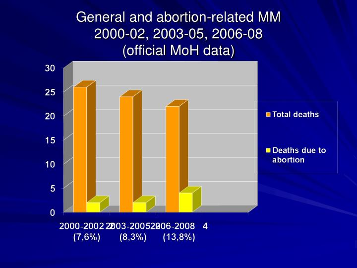 General and abortion-related MM