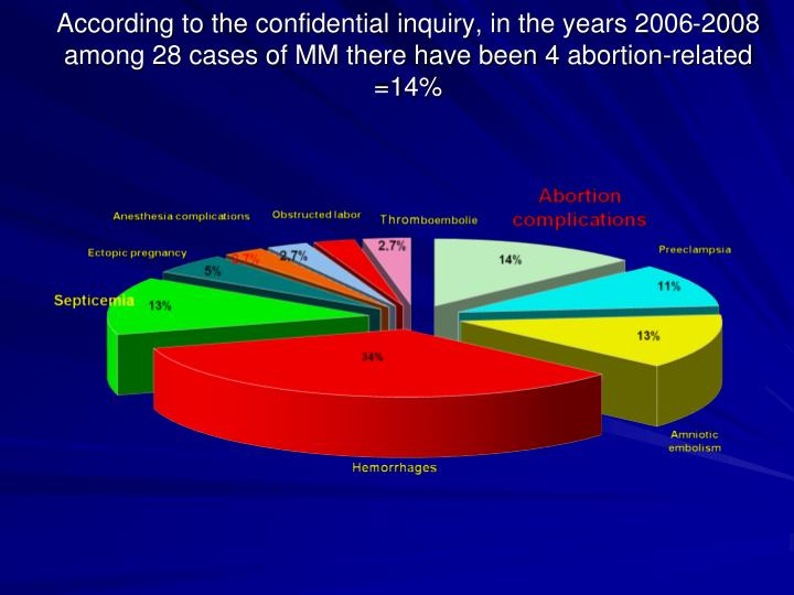 According to the confidential inquiry, in the years 2006-2008 among 28 cases of MM there have been