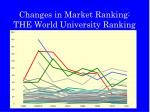 changes in market ranking the world university ranking