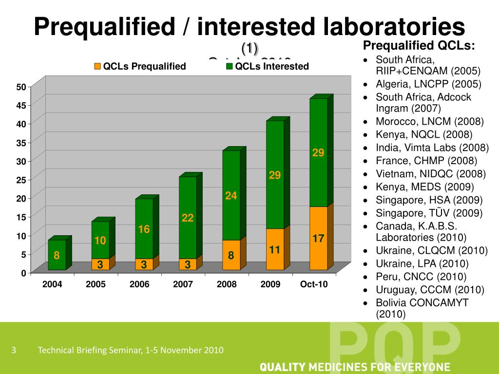 PPT - Prequalification of Quality Control Laboratories WHO