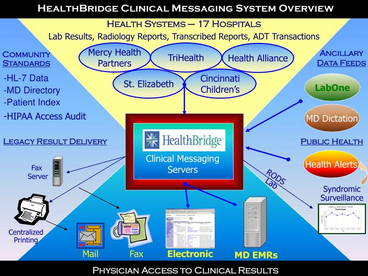 HealthBridge Clinical Messaging System Overview