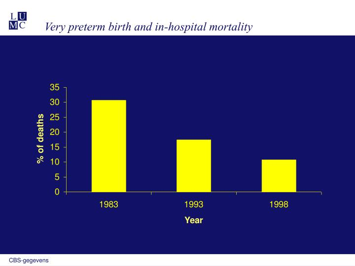 Very preterm birth and in-hospital mortality