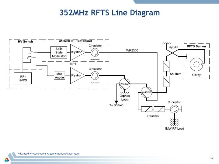 352MHz RFTS Line Diagram
