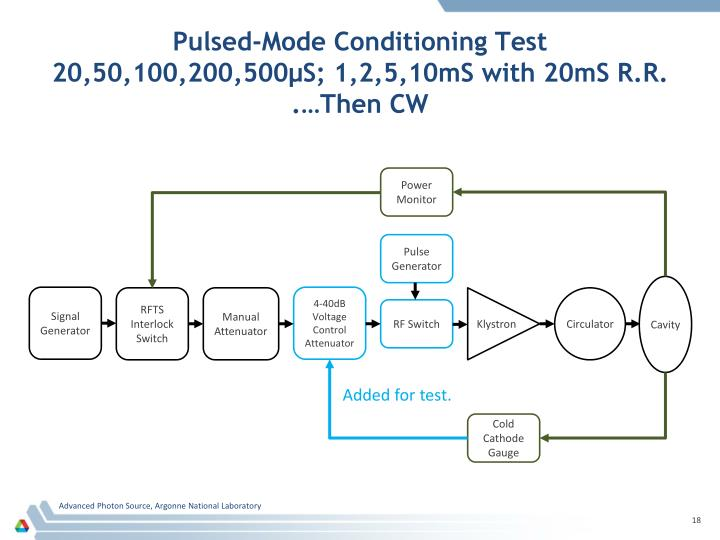 Pulsed-Mode Conditioning Test