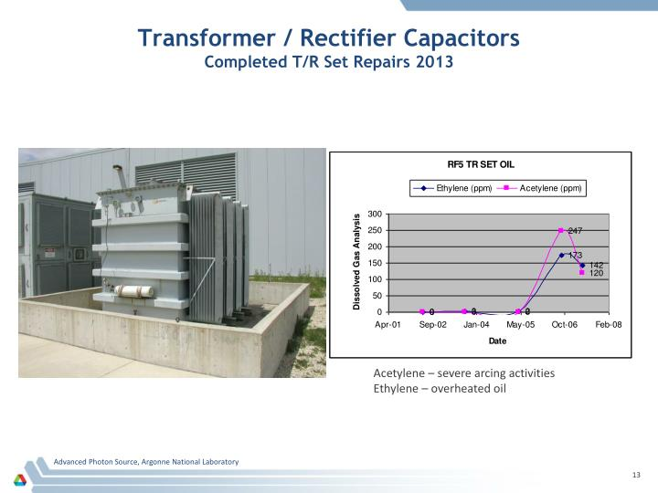 Transformer / Rectifier Capacitors