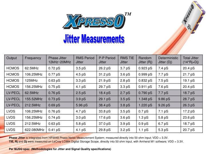 Jitter Measurements