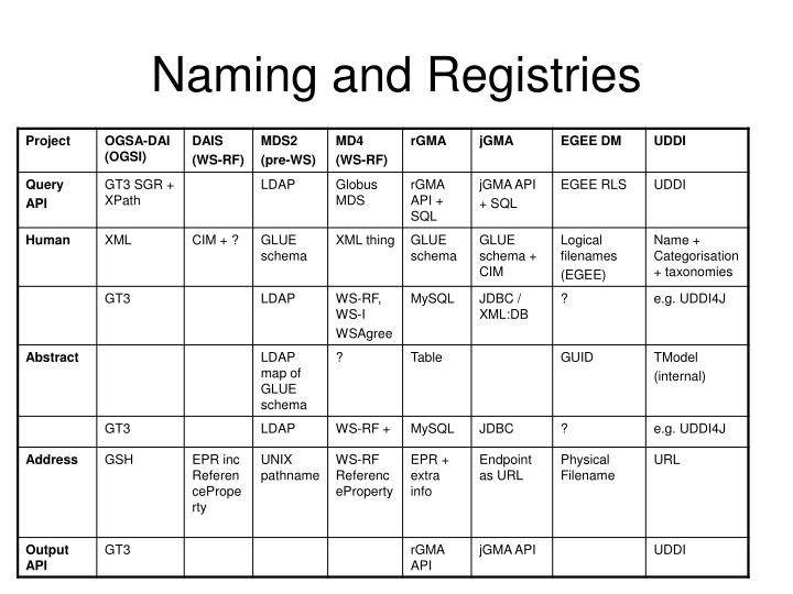 Naming and registries