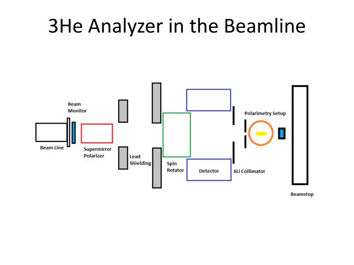 3He Analyzer in the Beamline