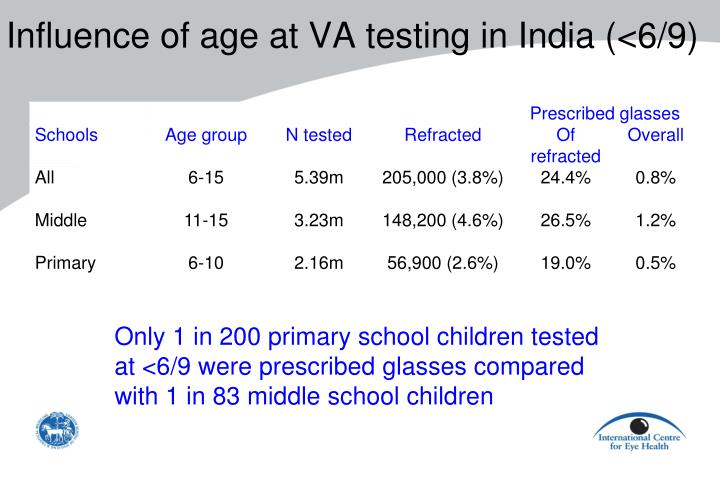Influence of age at VA testing in India (<6/9)