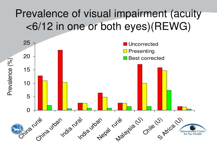 Prevalence of visual impairment (acuity <6/12 in one or both eyes)(REWG)