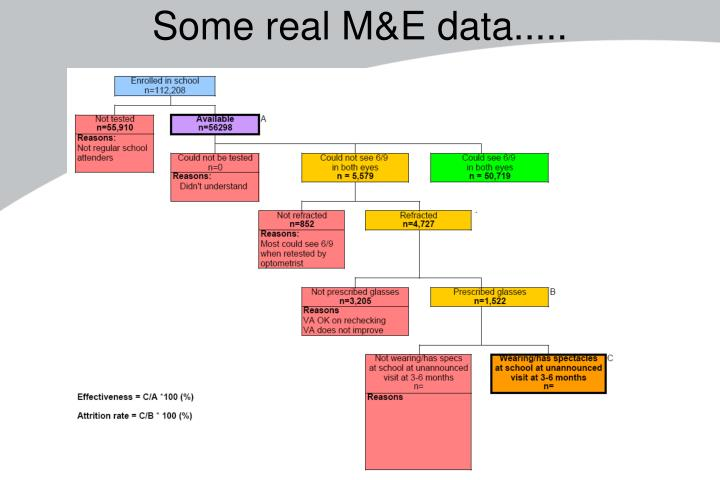 Some real M&E data.....