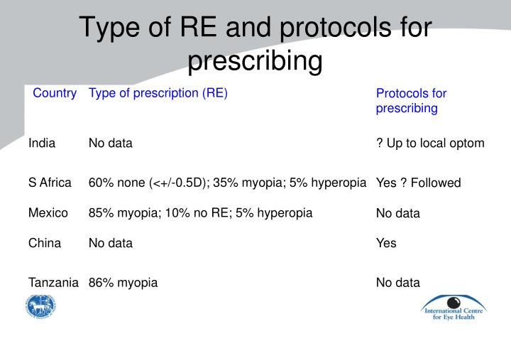 Type of RE and protocols for prescribing