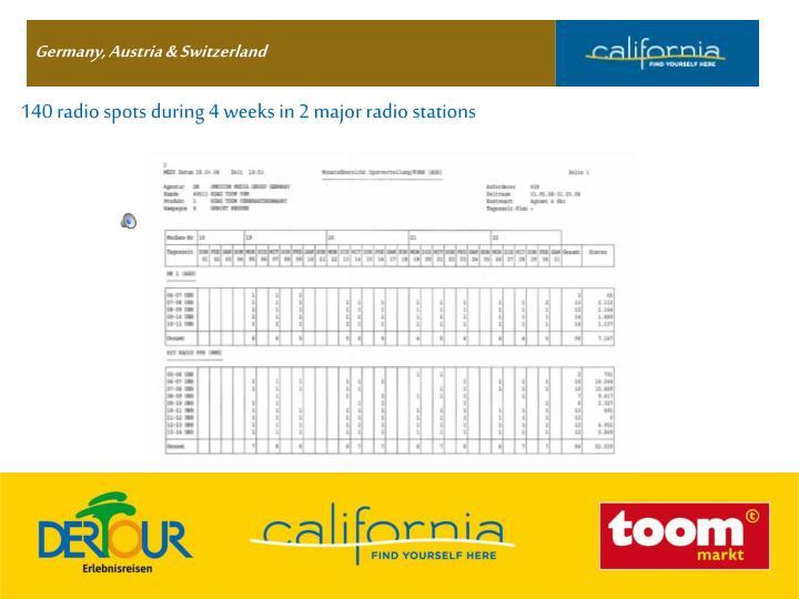 140 radio spots during 4 weeks in 2 major radio stations