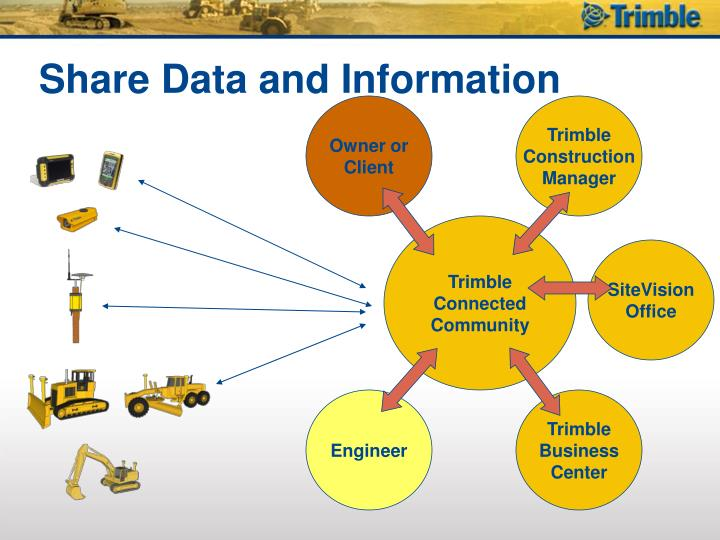 Share Data and Information