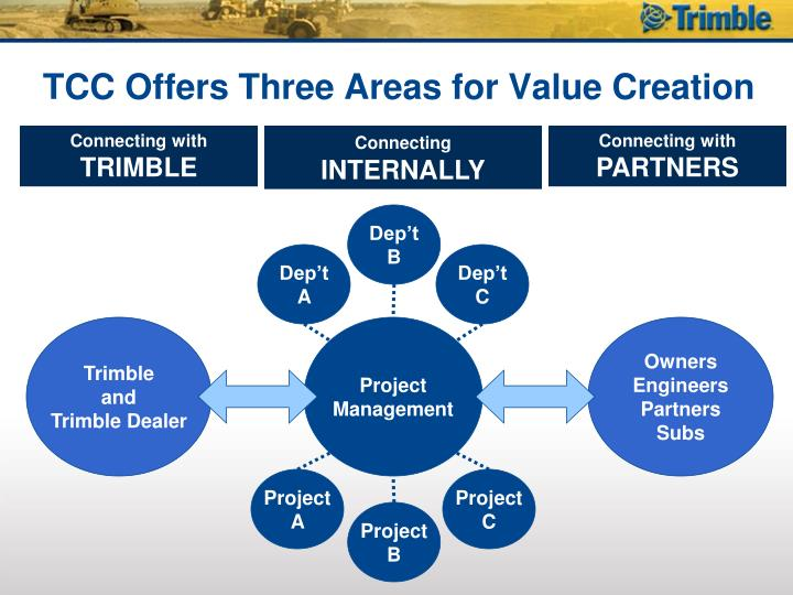 TCC Offers Three Areas for Value Creation
