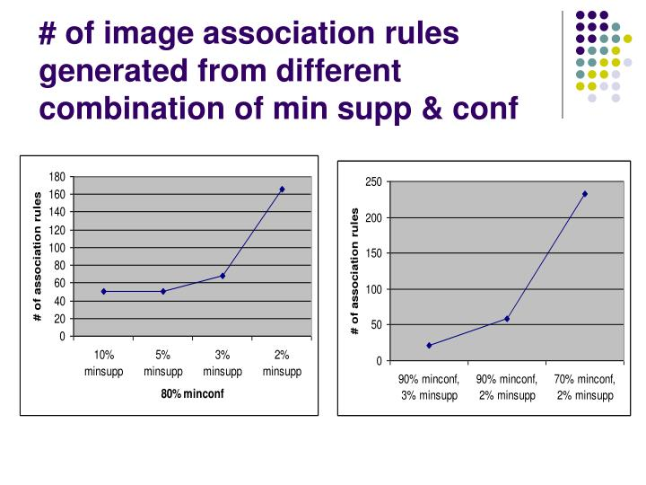# of image association rules generated from different combination of min supp & conf