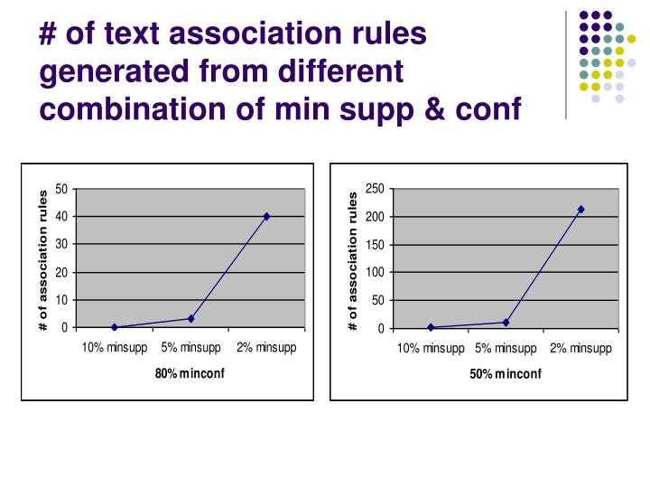 # of text association rules generated from different combination of min supp & conf