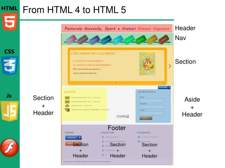 From HTML 4 to HTML 5