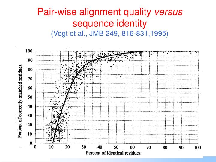 Pair-wise alignment quality