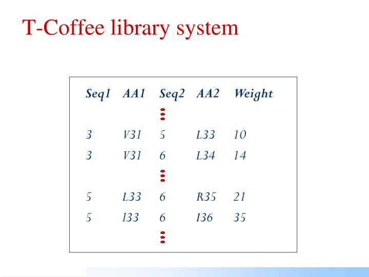 T-Coffee library system