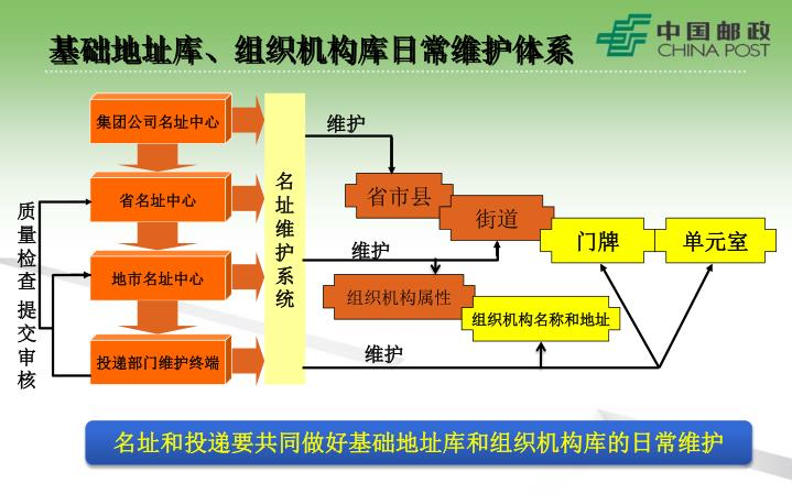 基础地址库、组织机构库日常维护体系