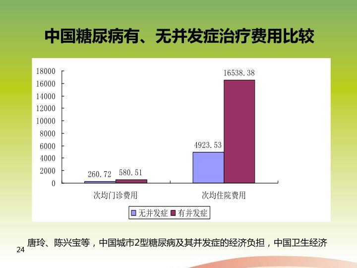 中国糖尿病有、无并发症治疗费用比较