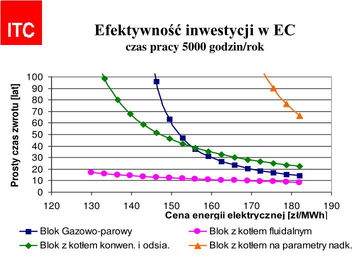Efektywność inwestycji w EC