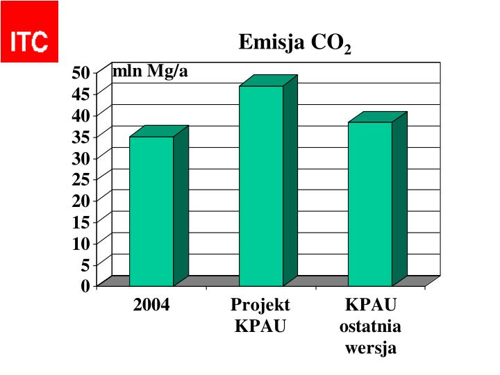 Emisja CO