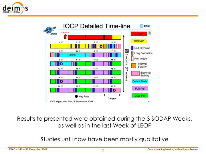 Results to presented were obtained during the 3 SODAP Weeks, as well as in the last Week of LEOP