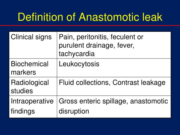 Definition of Anastomotic leak