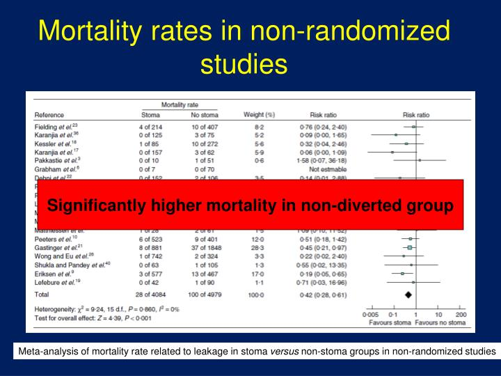 Mortality rates in non-randomized studies