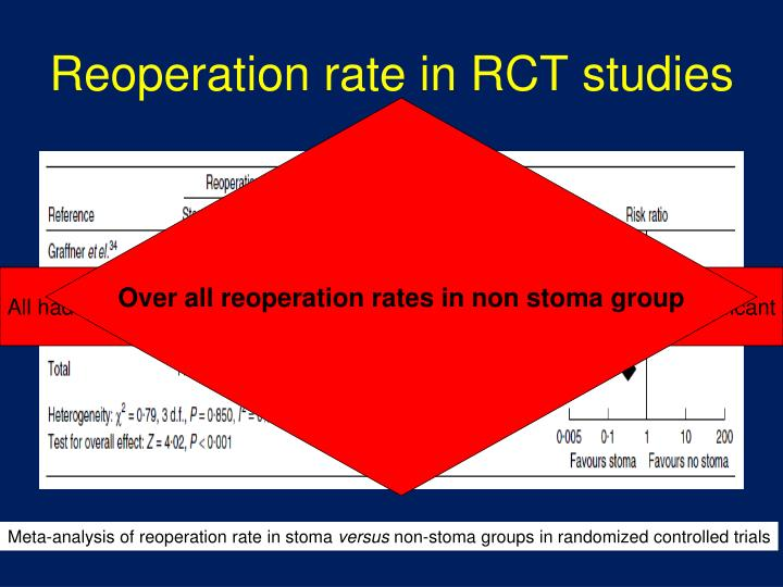 Reoperation rate in RCT studies