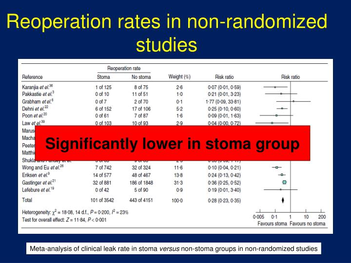 Reoperation rates in non-randomized studies