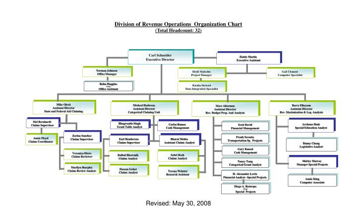 Ppt Division Of Revenue Operations Organization Chart