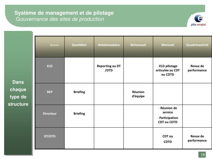 Système de management et de pilotage