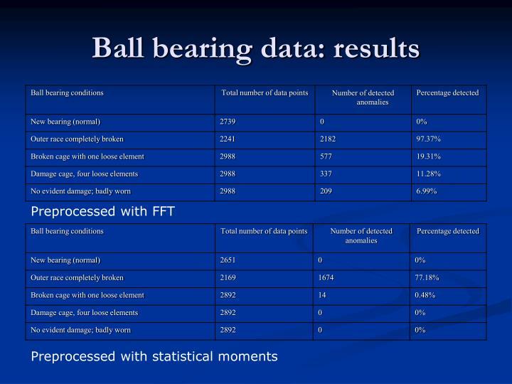 Ball bearing data: results