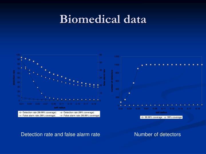 Biomedical data