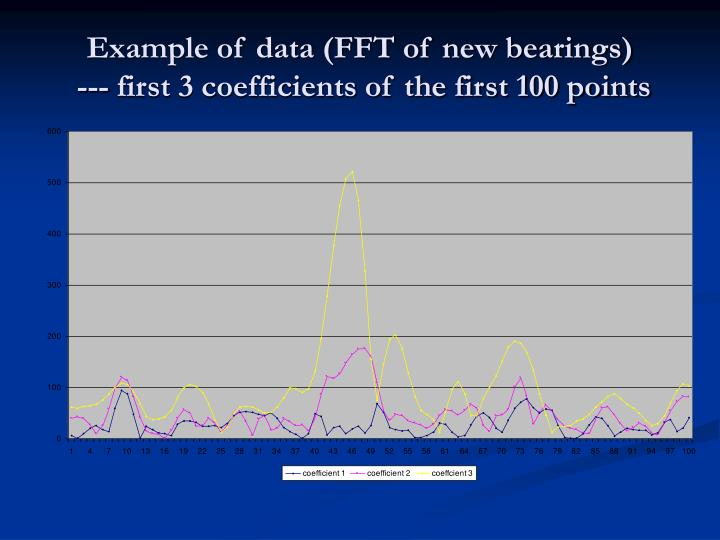 Example of data (FFT of new bearings)