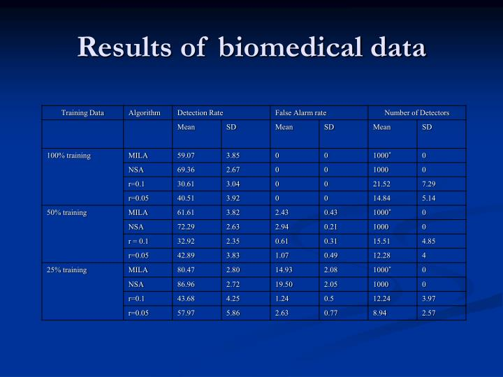 Results of biomedical data