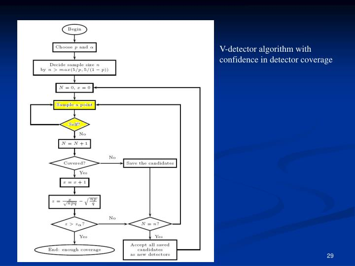 V-detector algorithm with