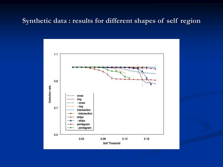 Synthetic data : results for different shapes of self region