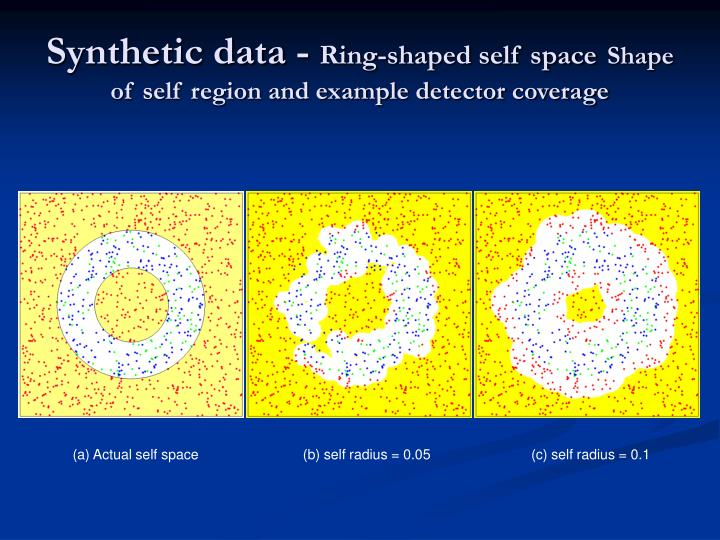 Synthetic data -